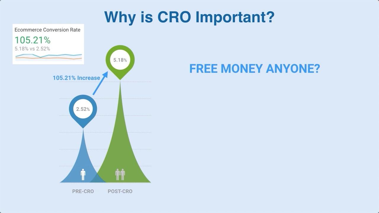 12个高级CRO转化率优化战术